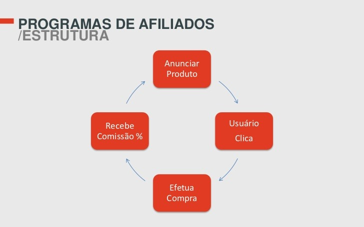 estratégias para marketing de afiliados seo