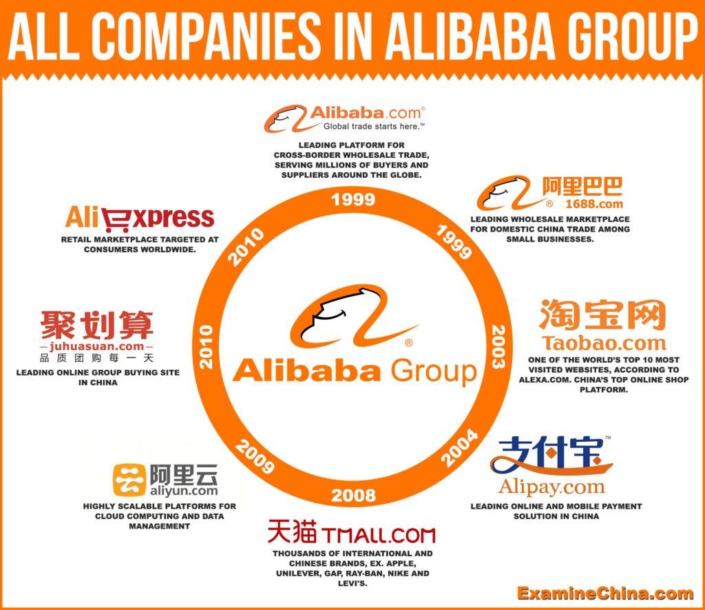 Resultado de imagem para ecossistema alibaba china